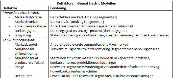 Delfaktorer i General Electric Modellen