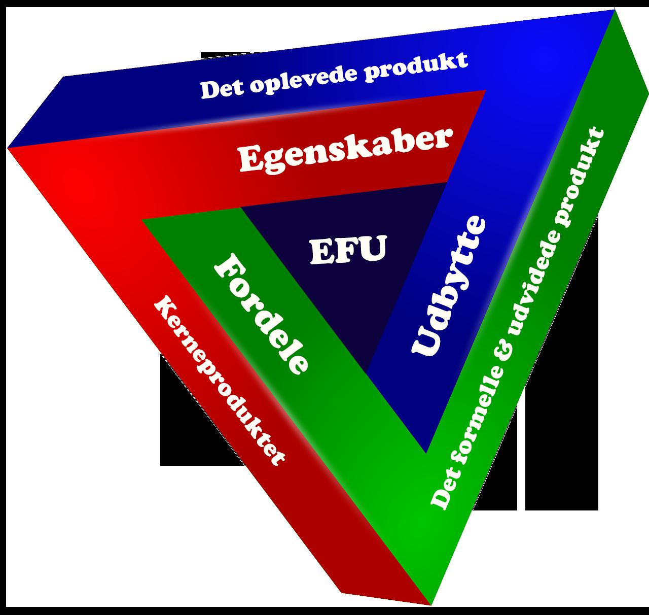 EFU-Modellen