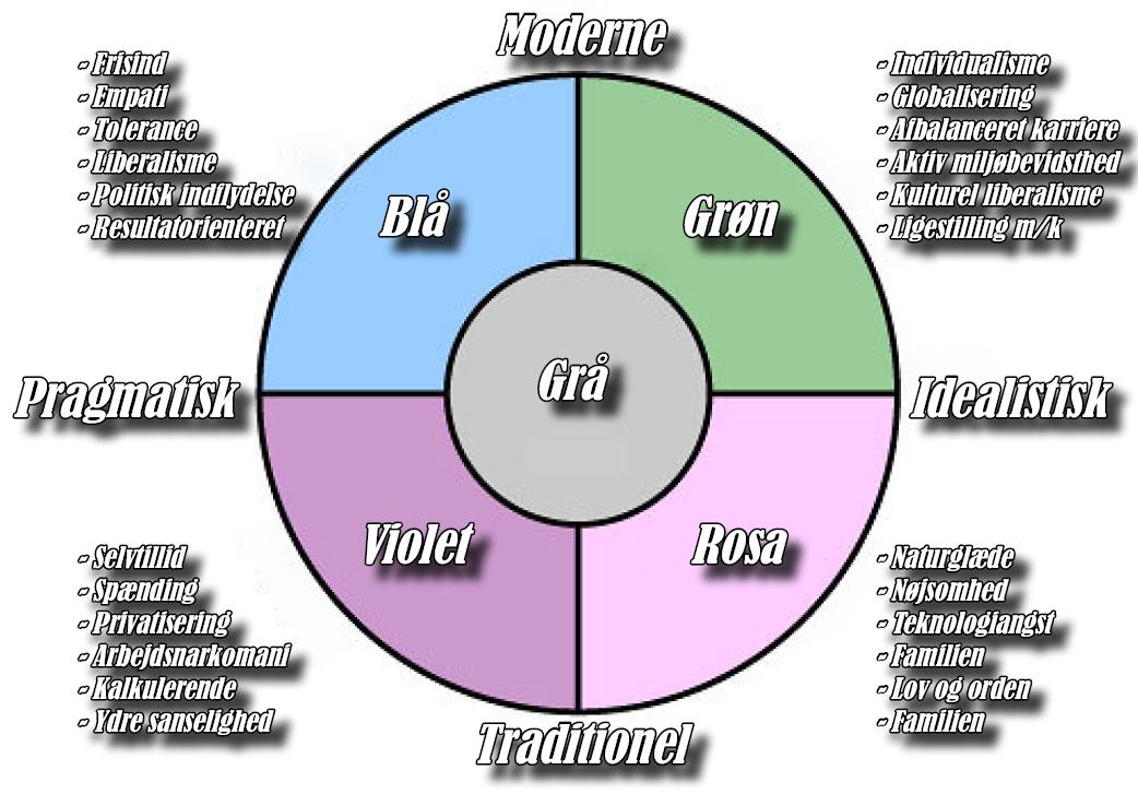 minerva modellen segmenter
