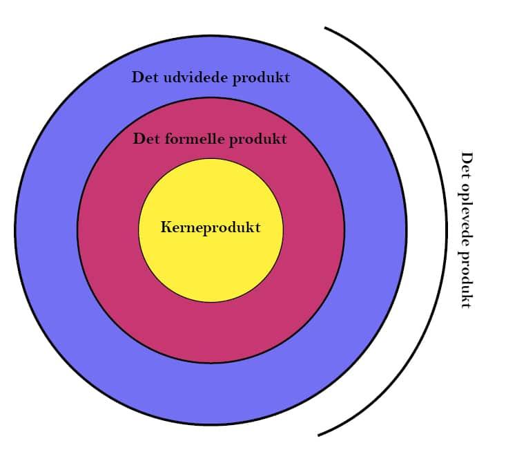 Tredelt produktmodel